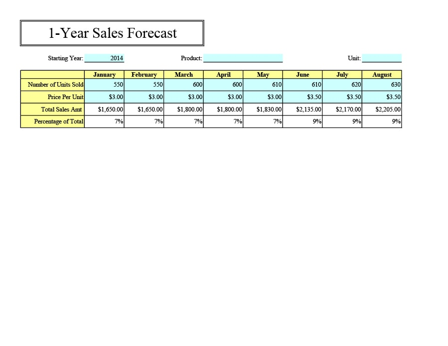 Sales forecast liveplan sales chart how to forecast sales with sales forecast templates spreadsheets template archive wajeb Gallery