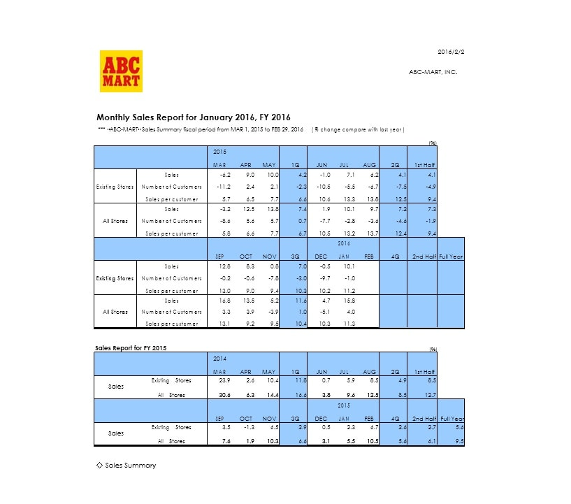 Sales Report Template 27