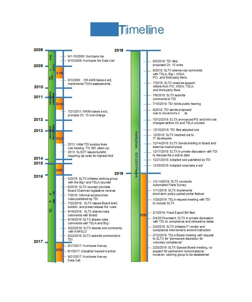 vertical timeline 30