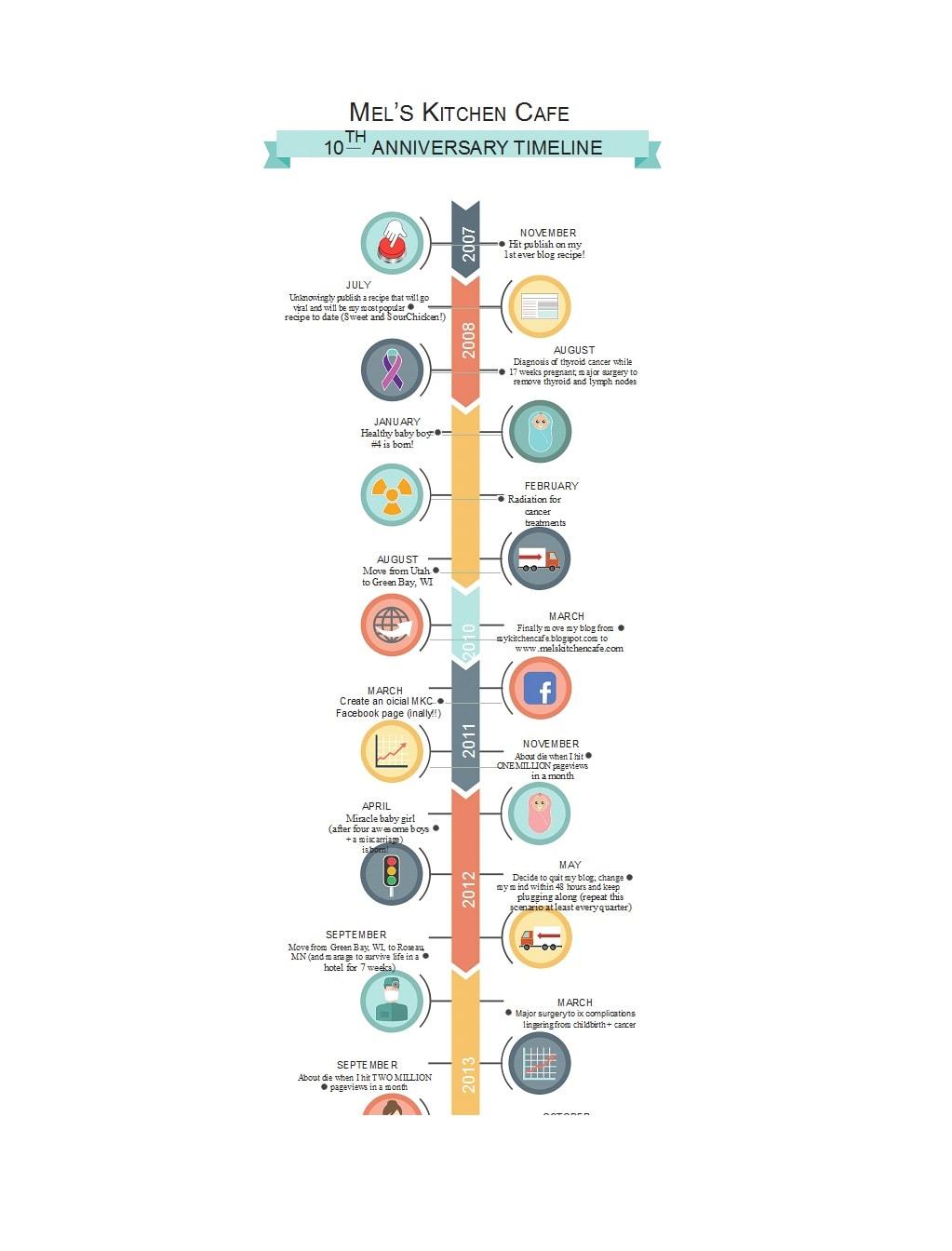vertical timeline 44