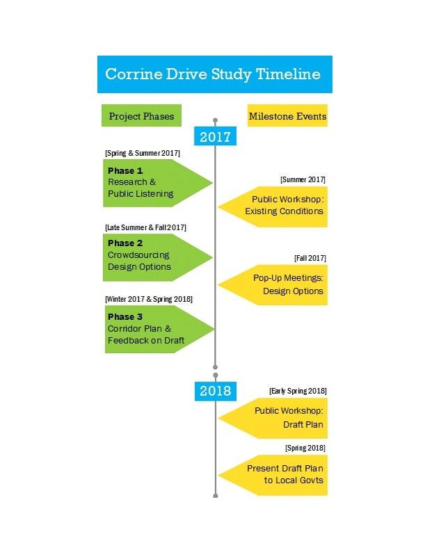 vertical timeline 45