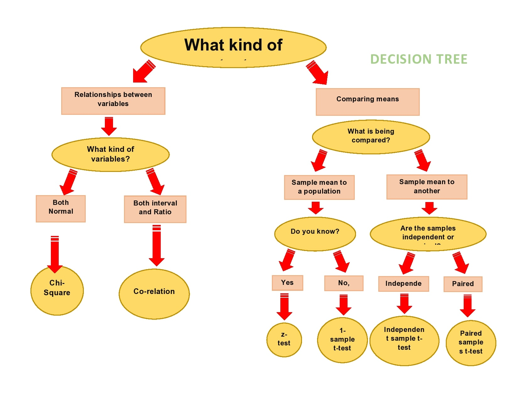 decision tree template 11