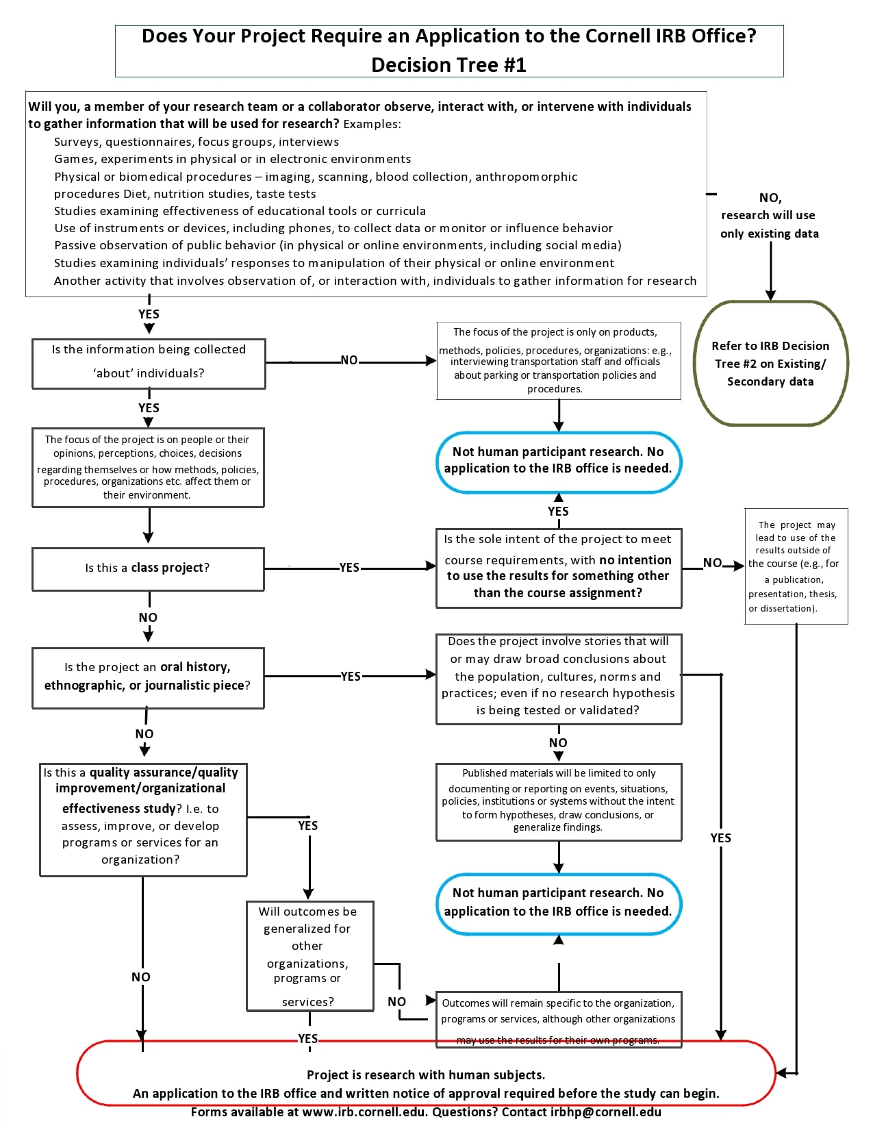 decision tree template 17