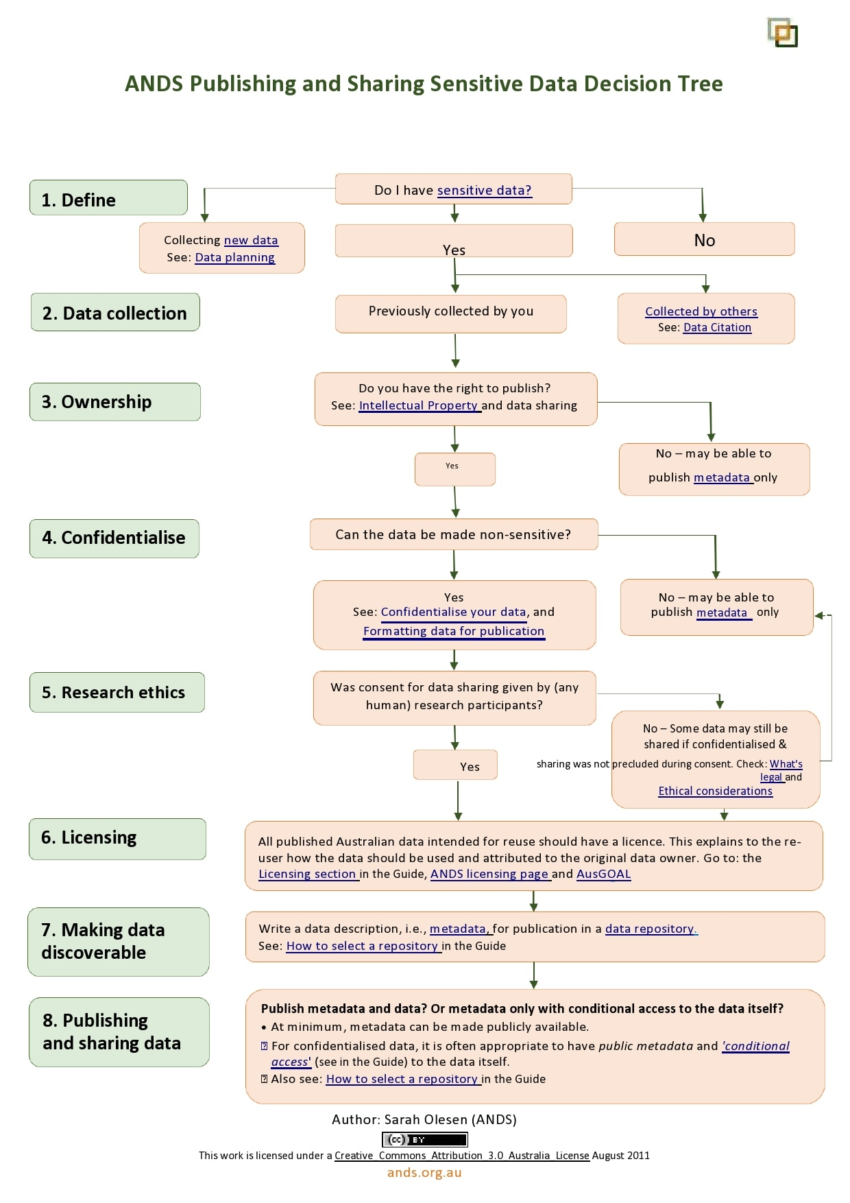 decision tree template 19