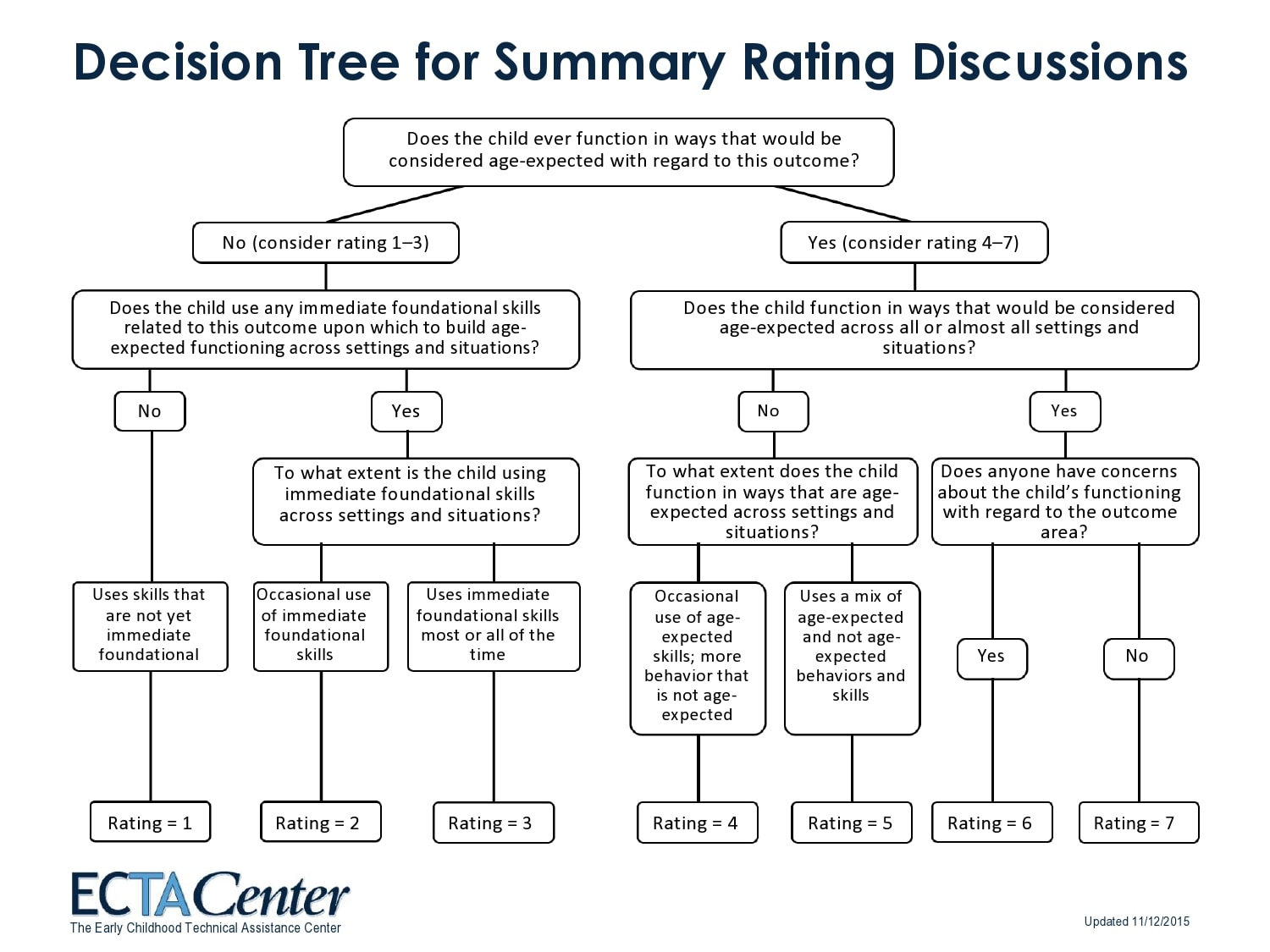 decision tree template 22