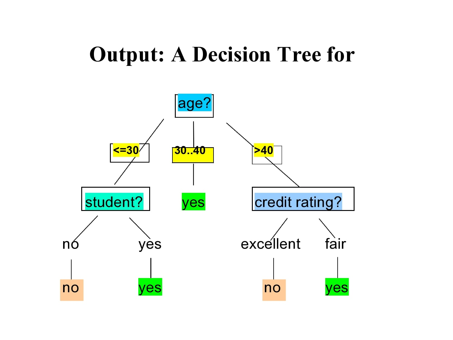 decision tree template 23
