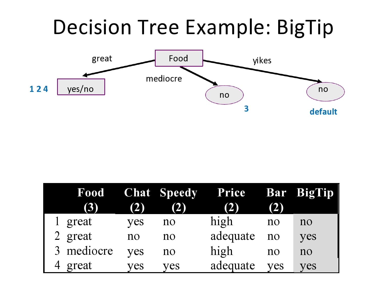 decision tree template 24