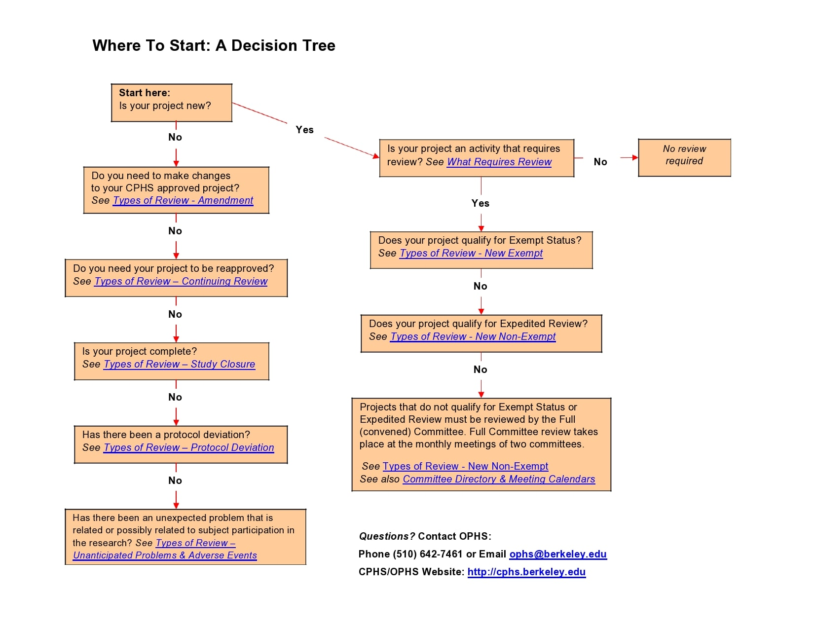 decision tree template 25
