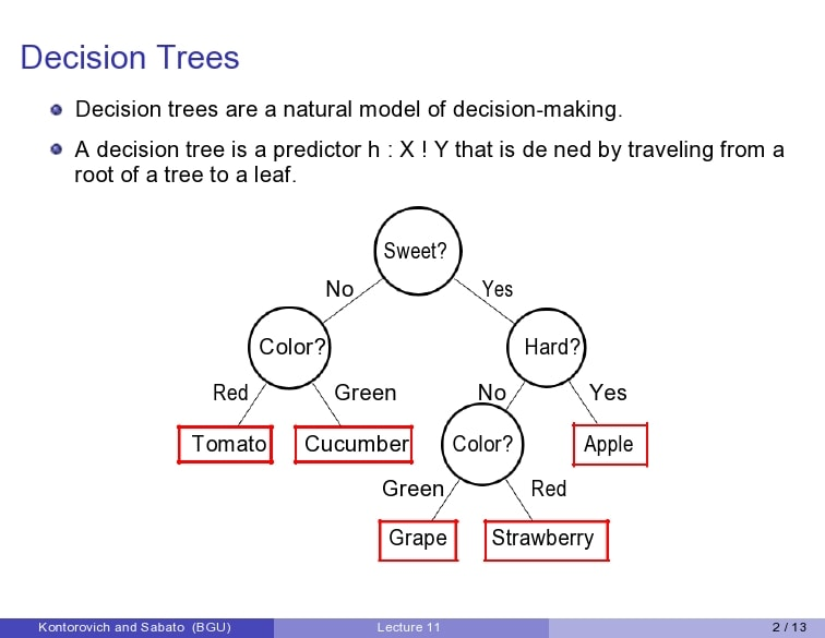 decision tree template 27