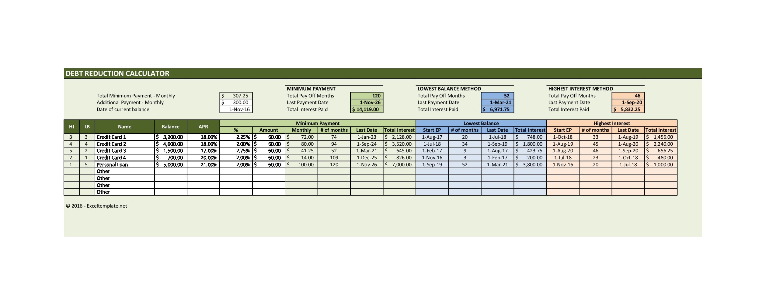 21 Credit Card Payoff Spreadsheets (Excel) - TemplateArchive Within Credit Card Payment Spreadsheet Template